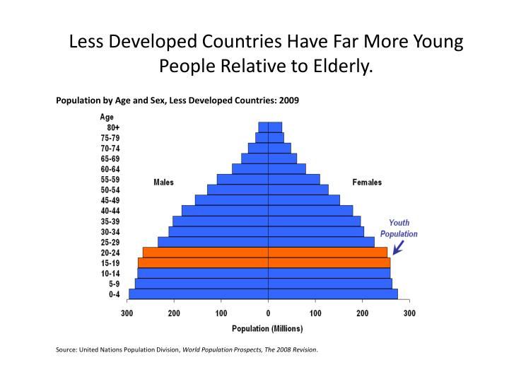 Less Developed Countries Have Far More Young People Relative to Elderly.