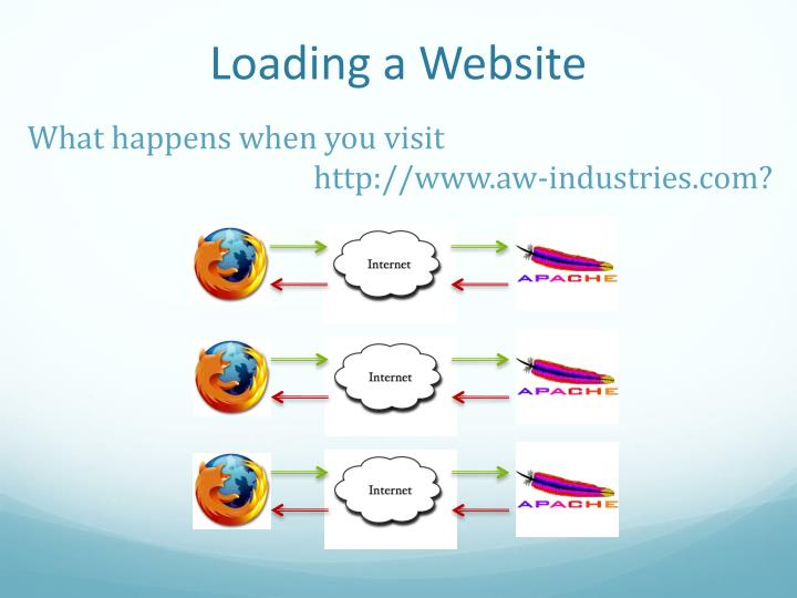 Loading a Website