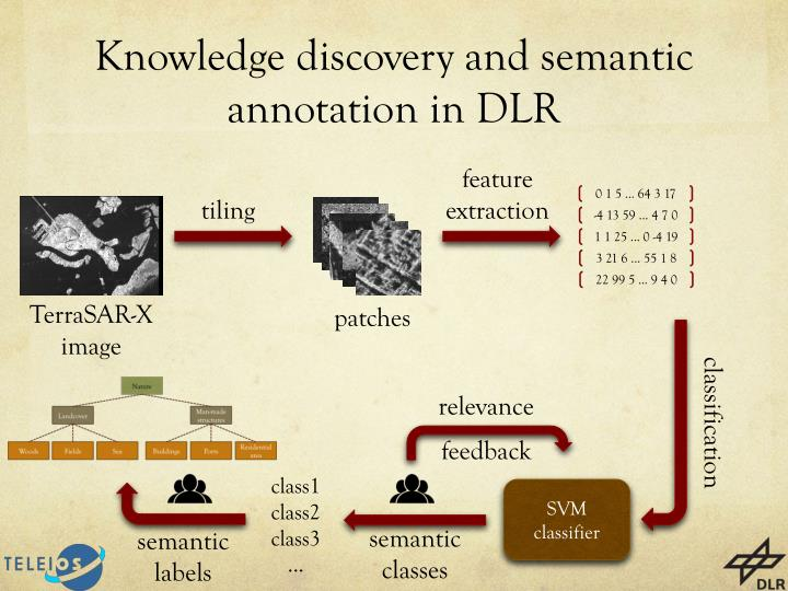 Knowledge discovery and semantic annotation in dlr