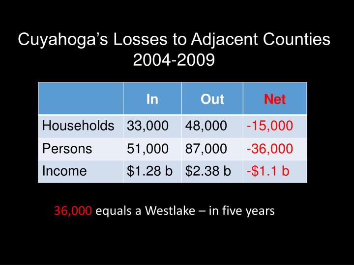 Cuyahoga's Losses to Adjacent Counties 2004-2009