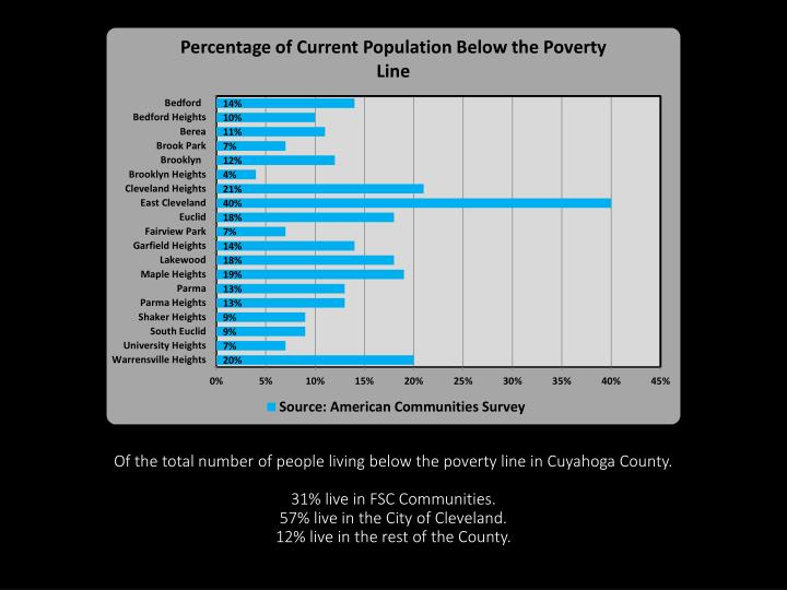 Of the total number of people living below the poverty line in Cuyahoga County.