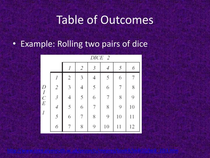 Table of Outcomes