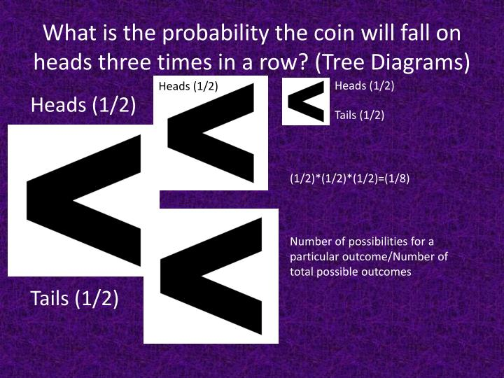 What is the probability the coin will fall on heads three times in a row? (Tree Diagrams)