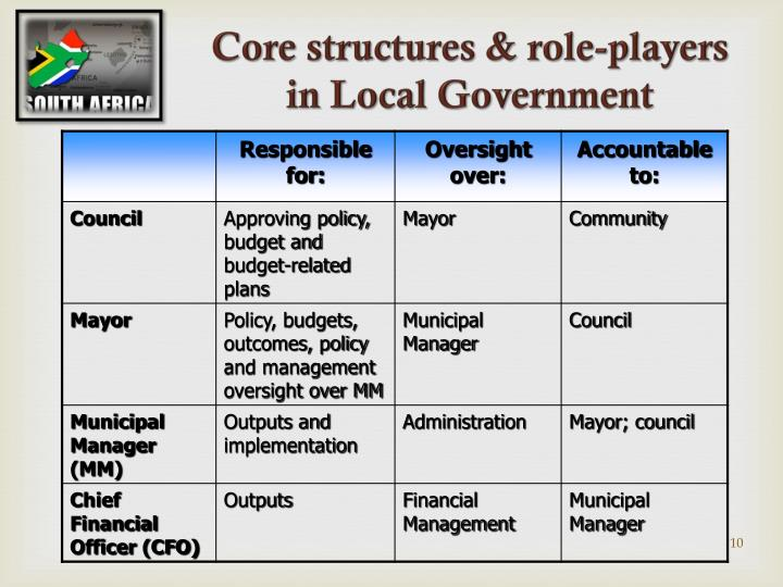Core structures & role-players in Local Government