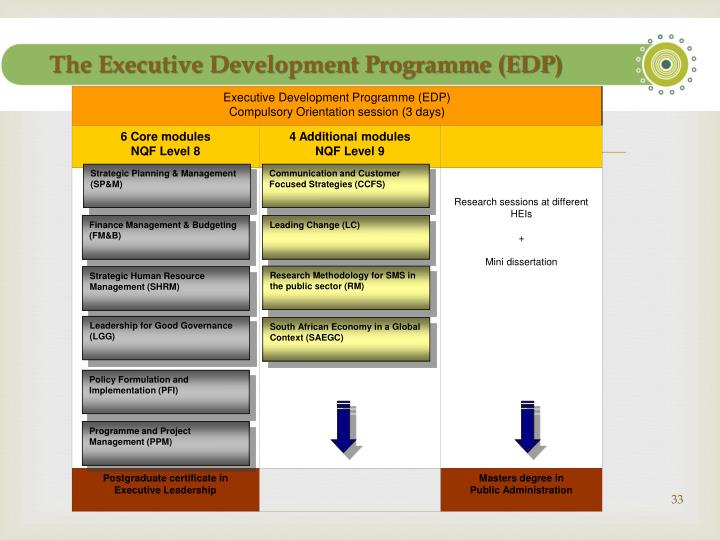 The Executive Development Programme (EDP)