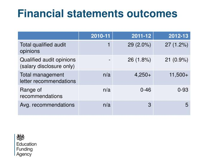 Financial statements outcomes