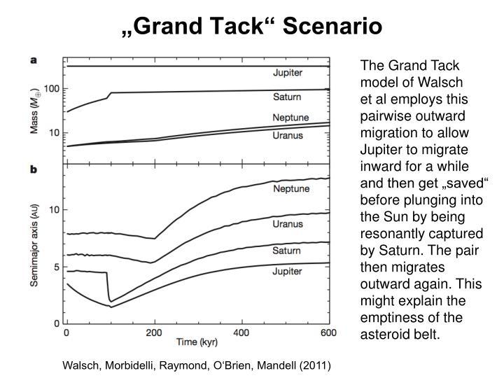 """""""Grand Tack"""" Scenario"""