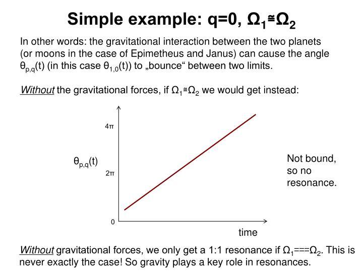 Simple example: q=0, Ω