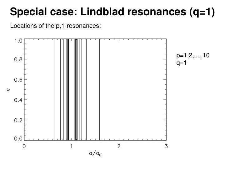 Special case: Lindblad resonances (q=1)