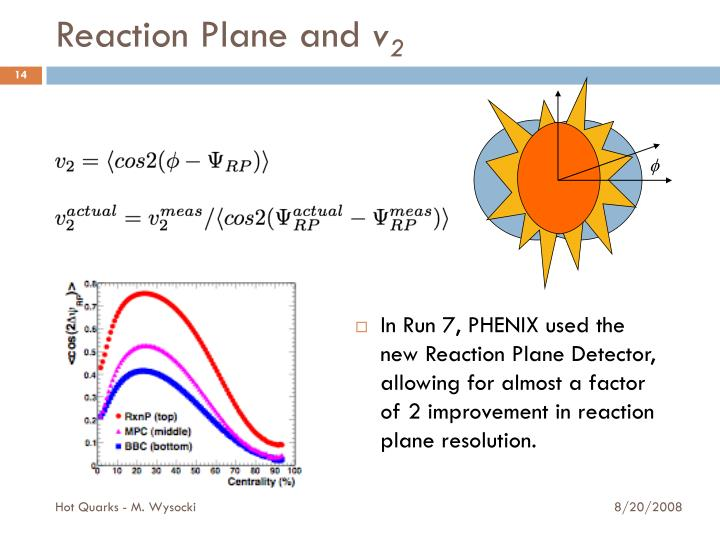 Reaction Plane and