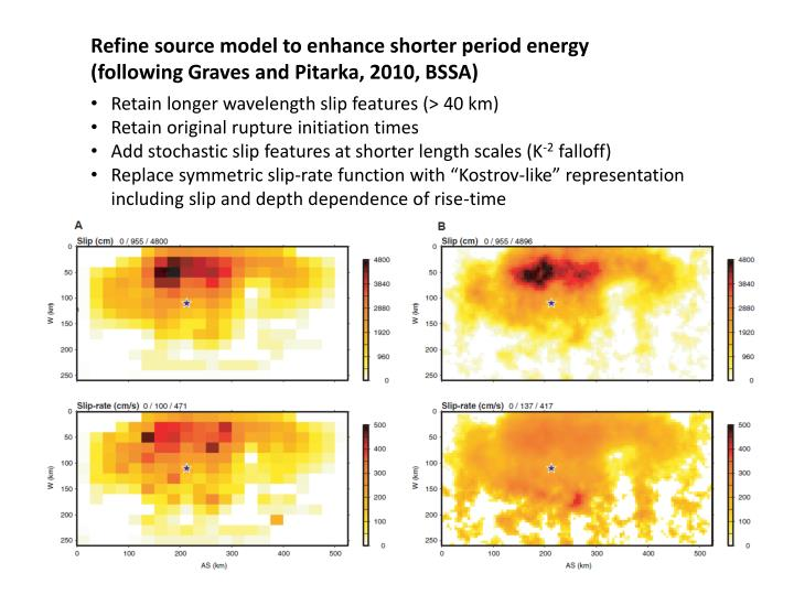 Refine source model to enhance shorter period energy