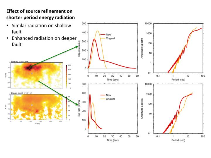 Effect of source refinement on shorter period energy radiation