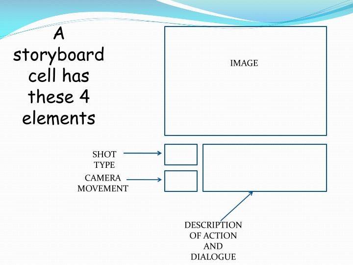 A storyboard cell has these 4 elements