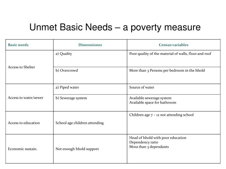 Unmet Basic Needs – a poverty measure
