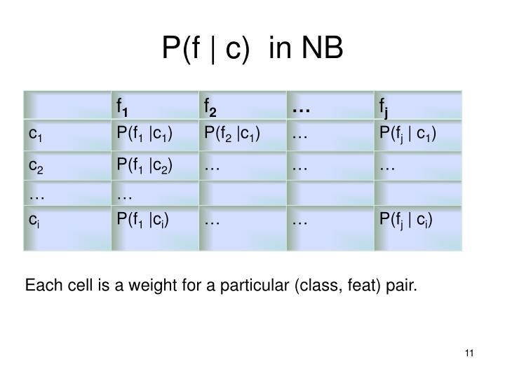P(f | c)  in NB