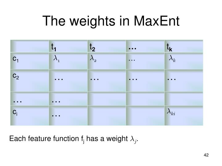 The weights in