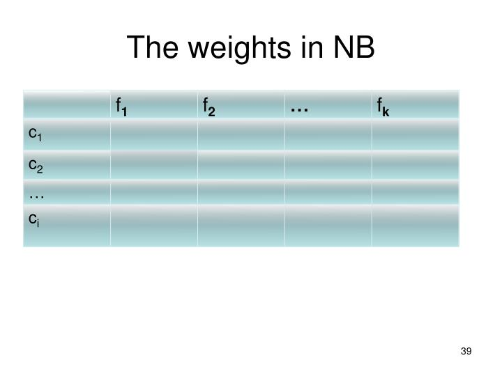 The weights in NB
