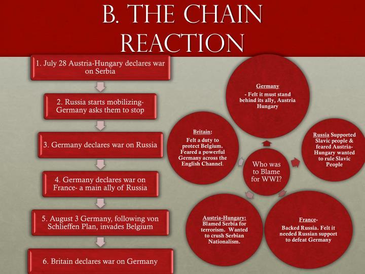B. The chain reaction