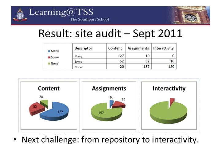 Result: site audit – Sept 2011