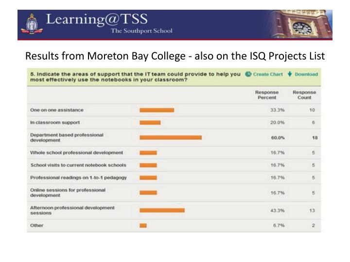 Results from Moreton Bay College - also on the ISQ Projects List