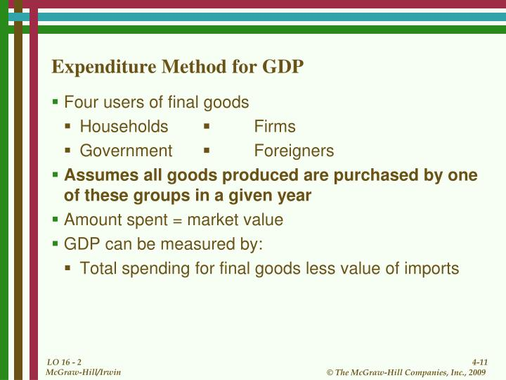 Expenditure Method for GDP