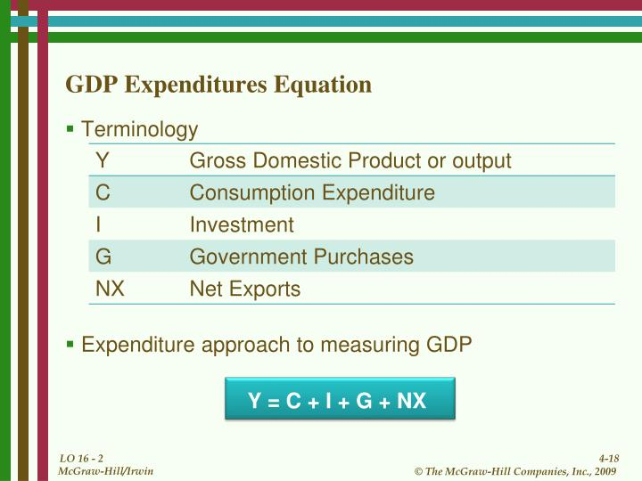 GDP Expenditures Equation