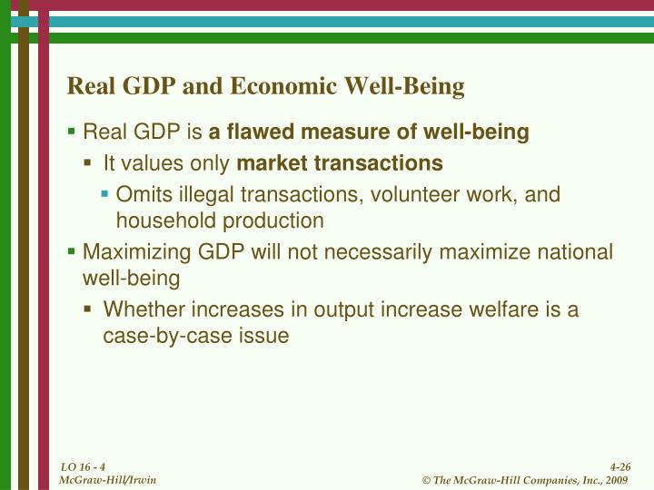 Real GDP and Economic Well-Being
