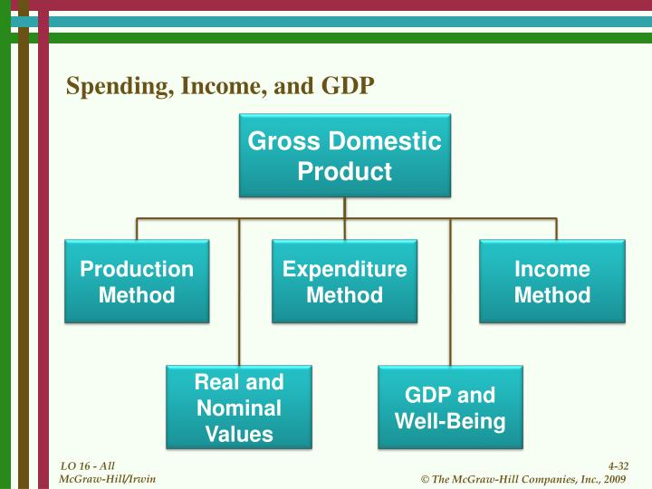 Spending, Income, and GDP