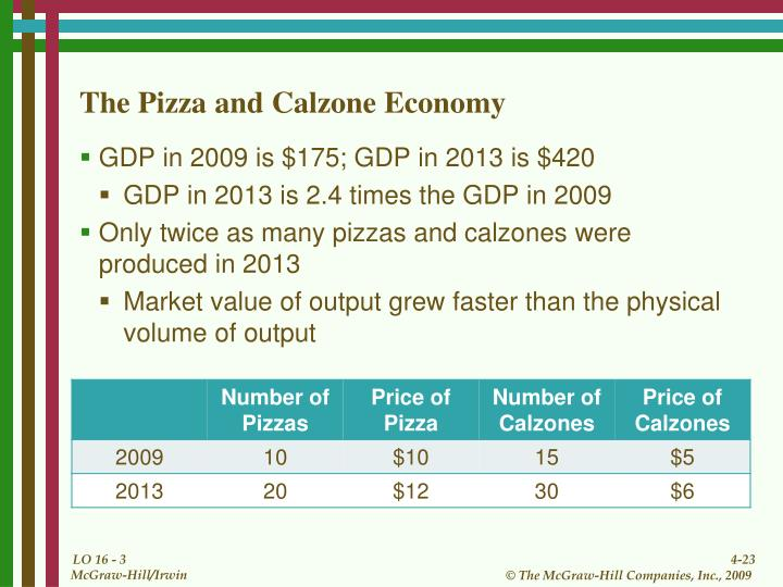 The Pizza and Calzone Economy