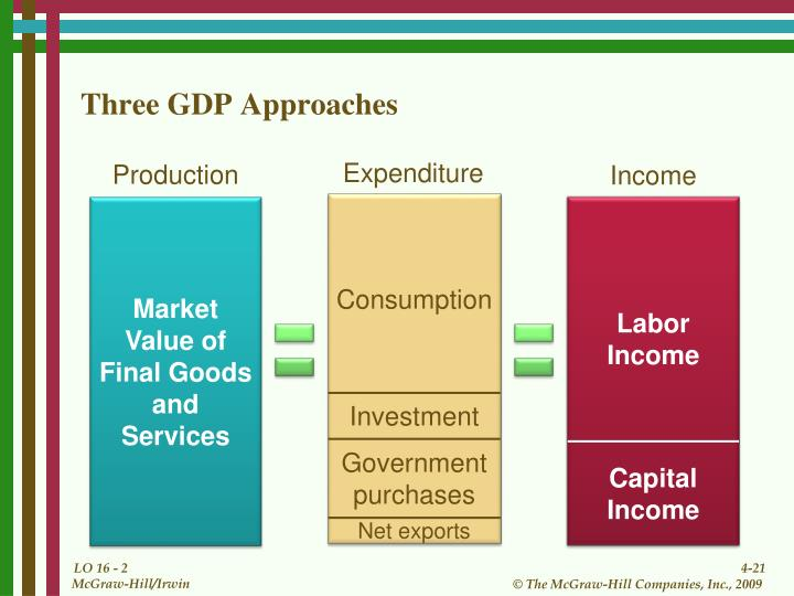 Three GDP Approaches