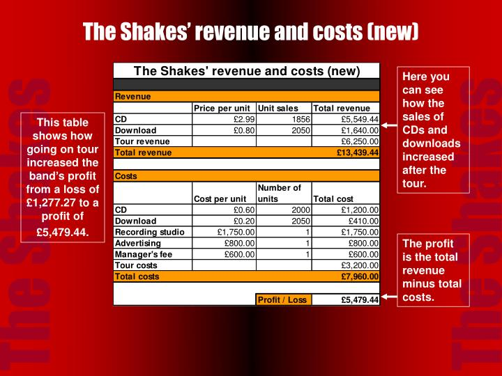 The shakes revenue and costs new