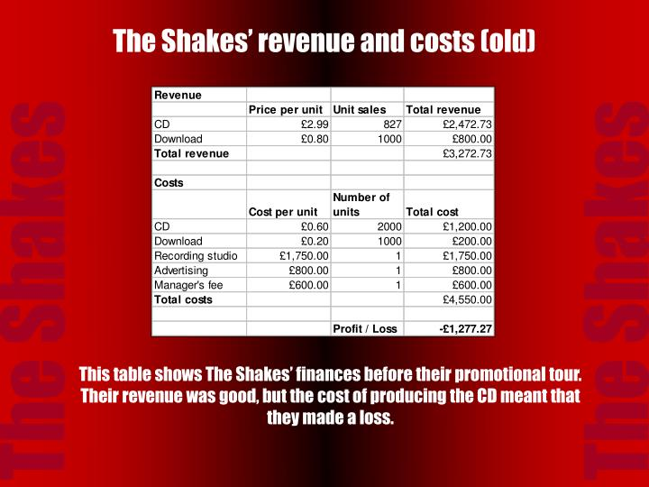 The shakes revenue and costs old