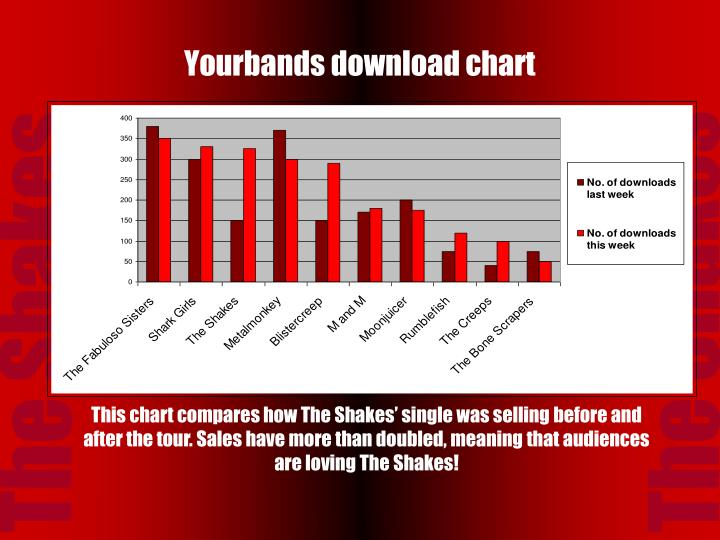 Yourbands download chart