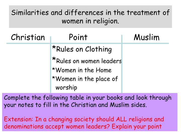 Similarities and differences in the treatment of women in religion.