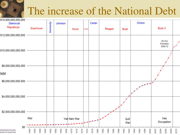 The increase of the National Debt
