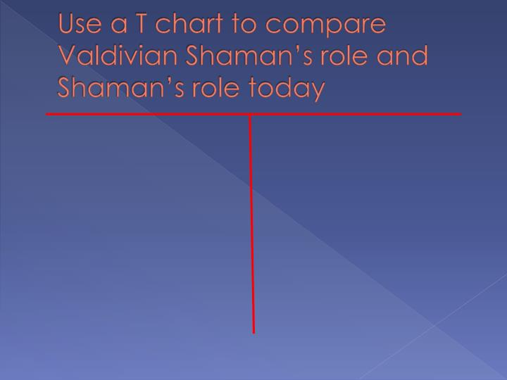 Use a T chart to compare
