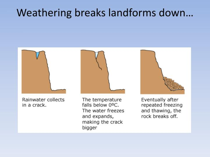 Weathering breaks landforms down…