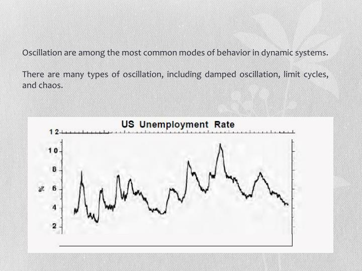 Oscillation are among the most common modes of behavior in dynamic systems.