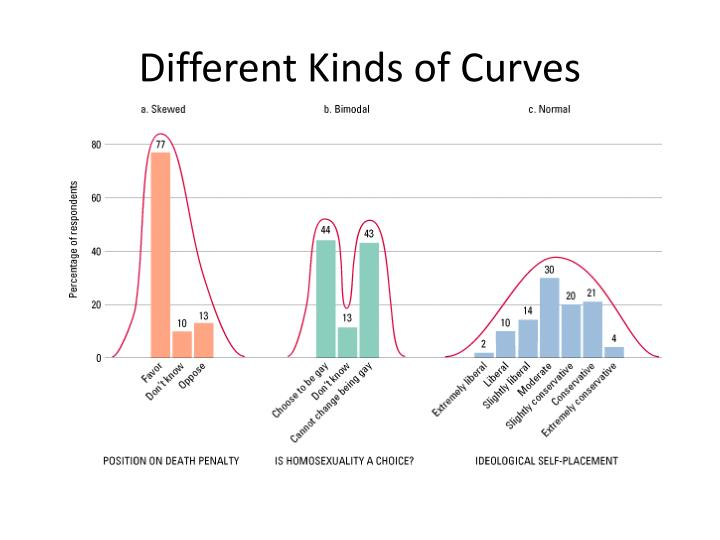 Different Kinds of Curves