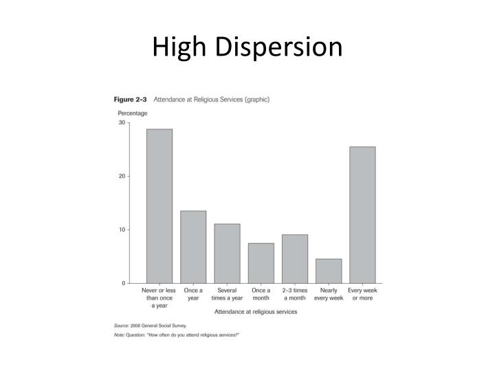 High Dispersion
