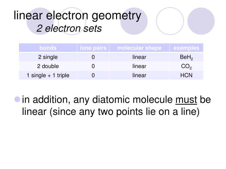 linear electron geometry