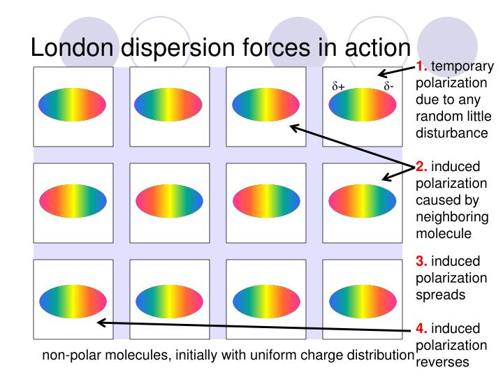 London dispersion forces in action