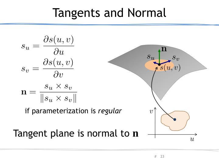 Tangents and Normal