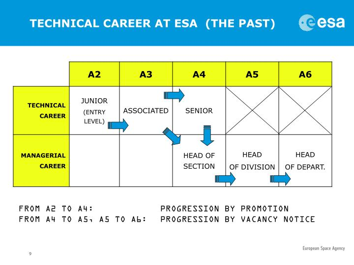TECHNICAL CAREER AT ESA  (THE PAST)