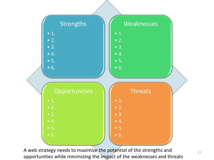 A web strategy needs to maximize the potential of the strengths and opportunities while minimizing the impact of the weaknesses and threats