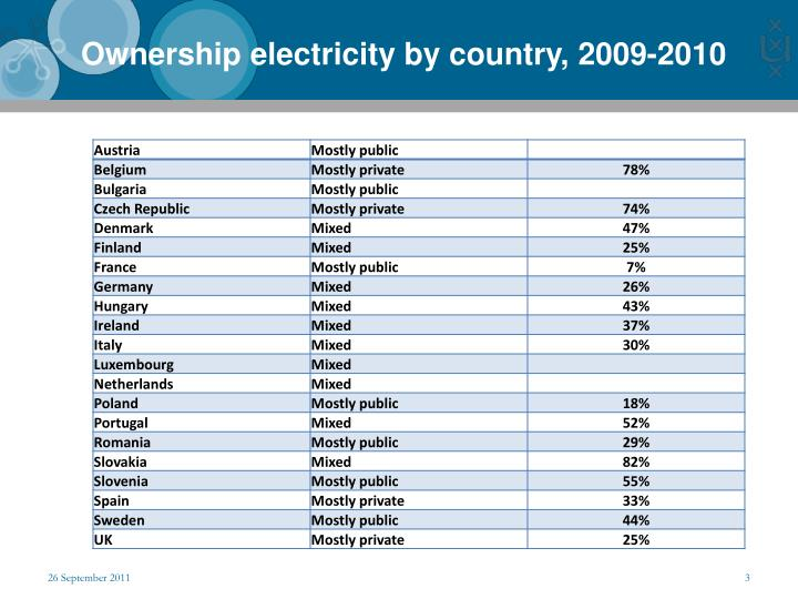 Ownership electricity by country, 2009-2010