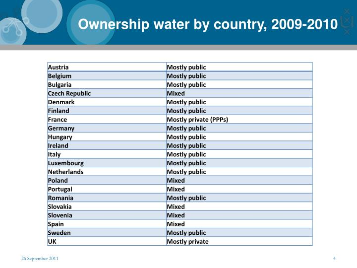 Ownership water by country, 2009-2010