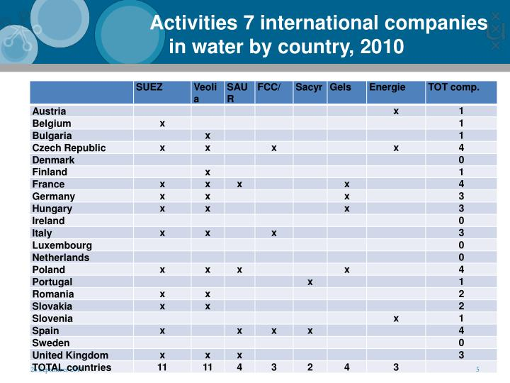 Activities 7 international companies