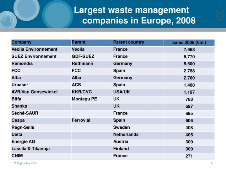 Largest waste management companies in Europe, 2008