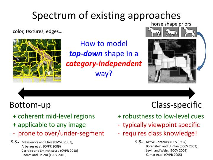 Spectrum of existing approaches